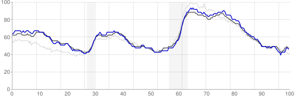 New York, New York monthly unemployment rate chart